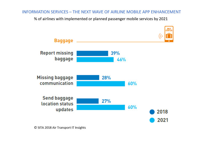 Information services - the next wave of airline mobile app enhancement chart