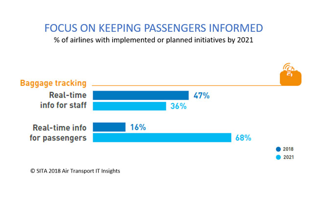 Focus on keeping passengers informed graph