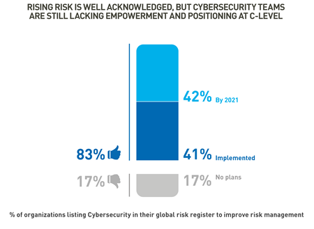 Cybersecurity executive awareness