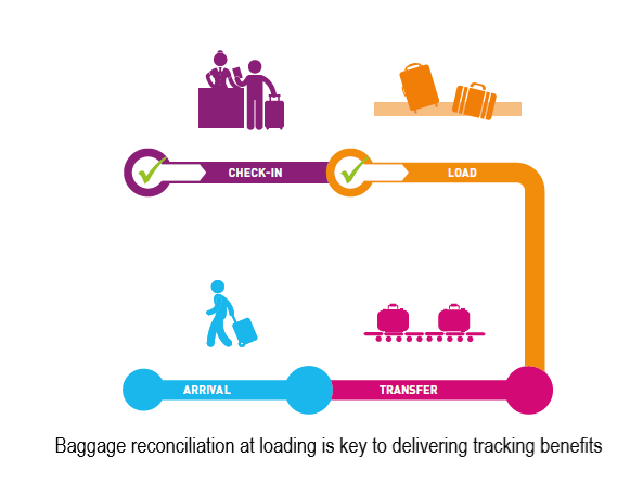 Baggage tracking chart